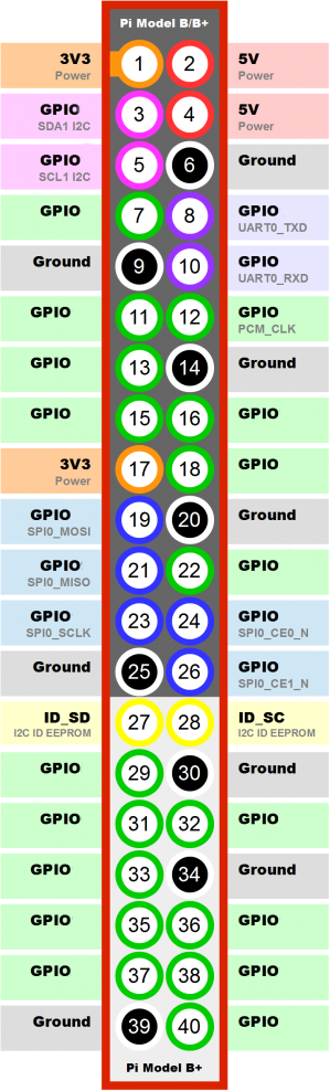 GPIO raspberry pi, home automation, raspberry Pi