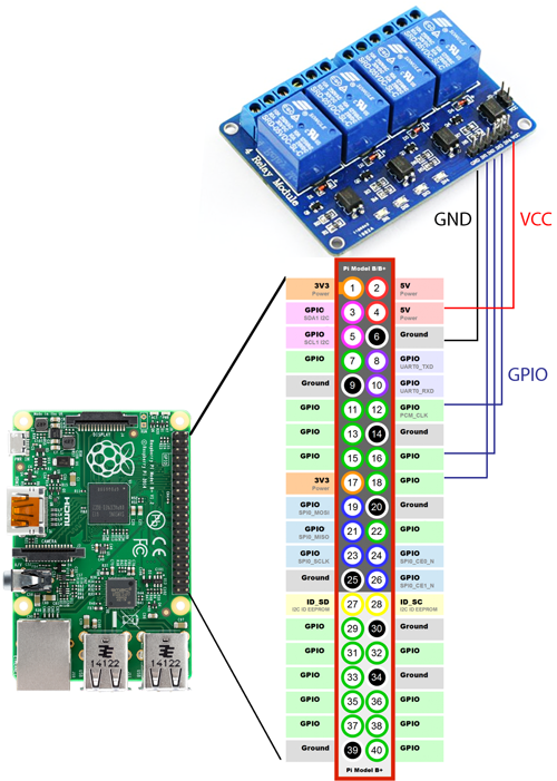 Relay to raspberry pi
